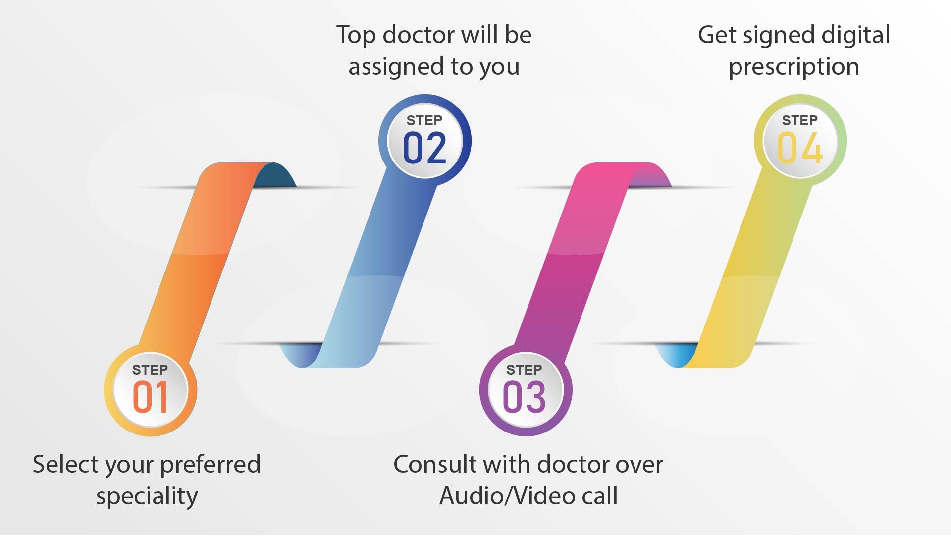 tele-consult-flow